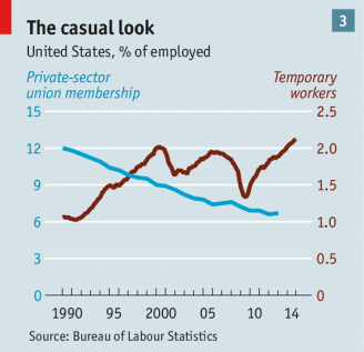 The Economist Employment