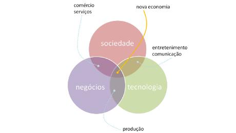 A nova economia e a nova sociedade paco torras panora ccuart Images