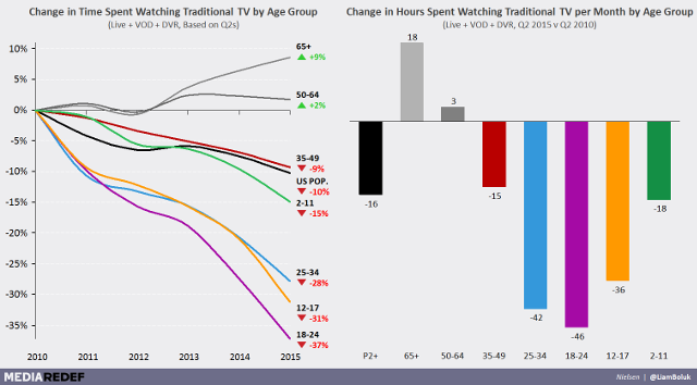 cord-cutting-stats-tv-graph