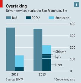 uber eating in SF