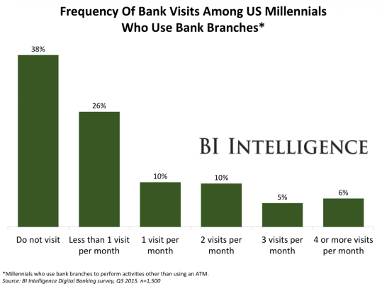 bii-freq of bank visits10.23.15