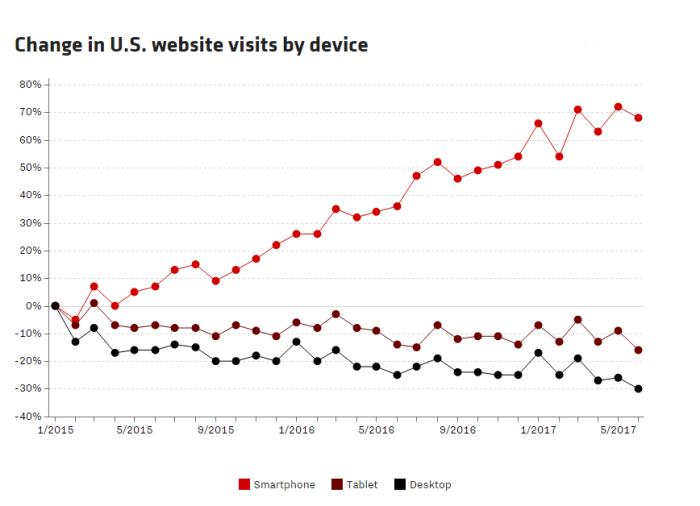 web growth